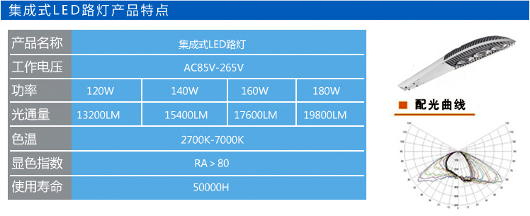 Features of Integrated LED Streetlight